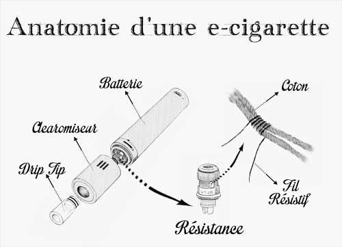 Anatomie e-cigarette